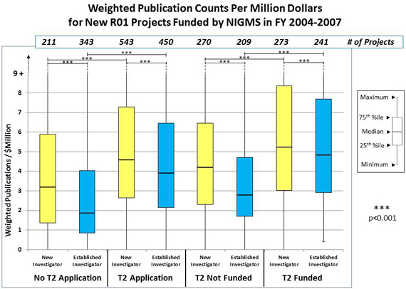 Figure 1 Weighted Publication Counts Per Million Dollars for New R01 Projects Funded by NIGMS in FY 2004-2007: No T2 Application, New Investigator: 211 projects, 1.4 weighted publications/$ million 25th percentile, 3.2 weighted publications/$ million median, 5.9 weighted publications/$ million 75th percentile; No T2 Application, Established Investigator: 343 projects, .9 weighted publications/$ million 25th percentile, 1.9 weighted publications/$ million median, 4 weighted publications/$ million 75th percentile; T2 Application, New Investigator: 543 projects, 2.7 weighted publications/$ million 25th percentile, 4.6 weighted publications/$ million median, 7.2 weighted publications/$ million 75th percentile; T2 Application, Established Investigator: 450 projects, 2.1 weighted publications/$ million 25th percentile, 3.9 weighted publications/$ million median, 6.4 weighted publications/$ million 75th percentile; T2 Not Funded, New Investigator: 270 projects, 2.3 weighted publications/$ million 25th percentile, 4.2 weighted publications/$ million median, 6.4 weighted publications/$ million 75th percentile; T2 Not Funded, Established Investigator: 209 projects, 1.7 weighted publications/$ million 25th percentile, 2.8 weighted publications/$ million median, 4.7 weighted publications/$ million 75th percentile; T2 Funded, New Investigator: 273 projects, 3.0 weighted publications/$ million 25th percentile, 5.2 weighted publications/$ million median, 8.3 weighted publications/$ million 75th percentile; T2 Funded, Established Investigator: 241 projects, 2.9 weighted publications/$ million 25th percentile, 4.8 weighted publications/$ million median, 7.7 weighted publications/$ million 75th percentile.