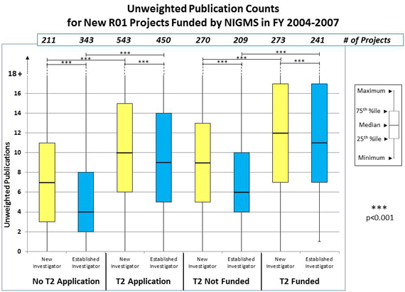 Figure 1A Unweighted Publication Counts: No T2 Application, New Investigator, 211 projects, unweighted publications, 3 25th percentile, 7 median, 11 75th percentile; No T2 Application, Established Investigator, 343 projects, unweighted publications, 2 25th percentile, 4 median, 8 75th percentile; T2 Application, New Investigator, 543 projects, unweighted publications, 6 25th percentile, 10 median, 15 75th percentile; T2 Application, Established Investigator, 450 projects, unweighted publications, 5 25th percentile, 9 median, 14 75th percentile; T2 Not Funded, New Investigator, 270 projects, unweighted publications, 5 25th percentile, 9 median, 13 75th percentile; T2 Not Funded, Established Investigator, 209 projects, unweighted publications, 4  25th percentile, 6 median, 10 75th percentile; T2 Funded, New Investigator, 273 projects, unweighted publications, 7 25th percentile, 12 median, 17 75th percentile; T2 Funded, Established Investigator, 241 projects unweighted publications, 7 25th percentile, 11 median, 17 75th percentile.