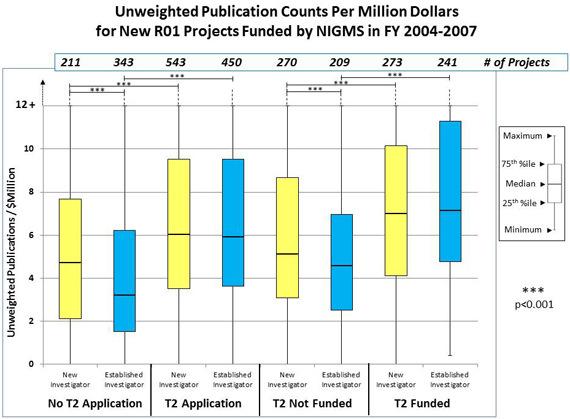 Figure 1B: No T2 Application, New Investigator, 211 projects, unweighted publications, 2.2 25th percentile, 4.7 median, 7.6 75th percentile; No T2 Application, Established Investigator, 343 projects, unweighted publications, 1.6 25th percentile, 3.2 median, 6.2 75th percentile; T2 Application, New Investigator, 543 projects, unweighted publications, 3.5 25th percentile, 6.1 median, 9.4 75th percentile; T2 Application, Established Investigator, 450 projects, unweighted publications, 3.7 25th percentile, 5.9 median, 9.4 75th percentile; T2 Not Funded, New Investigator, 270 projects, unweighted publications, 3.2 25th percentile, 5.1 median, 8.7 75th percentile; T2 Not Funded, Established Investigator, 209 projects, unweighted publications, 2.5 25th percentile, 4.7 median, 7 75th percentile; T2 Funded, New Investigator, 273 projects, unweighted publications, 4.2 25th percentile, 7 median, 10.1 75th percentile; T2 Funded, Established Investigator, 241 projects, unweighted publications, 4.8 25th percentile, 7.1 median, 11.2 75th percentile.
