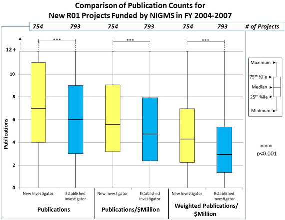 Figure 1C Comparison of Publication Counts: Publications, New Investigator, 754 projects, 4 25th percentile, 7 median, 11 75th percentile; Publications, Established Investigator, 793 projects, 3 25th percentile, 6 median, 8.9 75th percentile; Publications/$Million, New Investigator, 754 projects, 3 25th percentile, 5.6 median, 9 75th percentile; Publications/$Million, Established Investigator, 793 projects, 2.5 25th percentile, 4.7 median, 7.9 75th percentile; Weighted Publications/$Million, New Investigator, 754 projects, 2.3 25th percentile, 4.4 median, 7 75th percentile; Weighted Publications/$Million, Established Investigator, 793 projects, 1.4 25th percentile 2.9, median, 5.3 75th percentile.