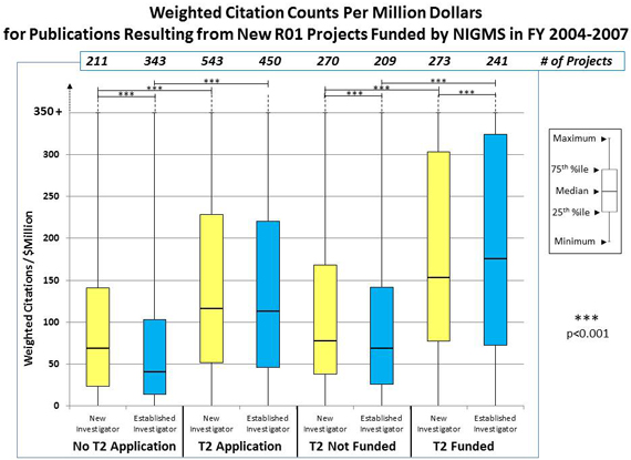Figure 2 Weighted Citation Counts per Million Dollars: No T2 Application, New Investigator: 211 projects, 23 weighted citations/$ million 25th percentile, 69 weighted citations/$ million median, 141 weighted citations/$ million 75th percentile; No T2 Application, Established Investigator: 343 projects, 13 weighted citations/$ million 25th percentile, 41 weighted citations/$ million median, 103 weighted citations/$ million 75th percentile; T2 Application, New Investigator: 543 projects, 51 weighted citations/$ million 25th percentile, 115 weighted citations/$ million median, 228 weighted citations/$ million 75th percentile; T2 Application, Established Investigator: 450 projects, 48 weighted citations/$ million 25th percentile, 112 weighted citations/$ million median, 220 weighted citations/$ million 75th percentile; T2 Not Funded, New Investigator: 270 projects, 38 weighted citations/$ million 25th percentile, 75 weighted citations/$ million median, 165 weighted citations/$ million 75th percentile; T2 Not Funded, Established Investigator: 209 projects, 25 weighted citations/$ million 25th percentile, 69 weighted citations/$ million median, 142 weighted citations/$ million 75th percentile; T2 Funded, New Investigator: 273 projects, 76 weighted citations/$ million 25th percentile, 152 weighted citations/$ million median, 301 weighted citations/$ million 75th percentile; T2 Funded, Established Investigator: 241 projects, 73 weighted citations/$ million 25th percentile, 175 weighted citations/$ million median, 325 weighted citations/$ million 75th percentile.