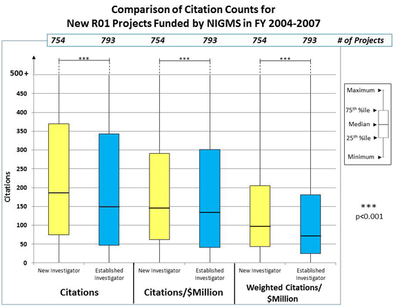 Figure 2B Comparison of Citation Counts: Citations, New Investigator, 754 projects, 75 25th percentile, 180 median, 365 75th percentile; Citations, Established Investigator, 793 projects, 45 25th percentile, 148 median, 345 75th percentile; Citations/$Millions, New Investigator, 754 projects, 65 25th percentile, 145 median, 290 75th percentile; Citations/$Millions, Established Investigator, 793 projects, 45 25th percentile, 130 median, 305 75th percentile; Weighted Citations/$Millions, New Investigator, 754 projects, 47 25th percentile, 95 median, 205 75th percentile; Weighted Citations/$Millions, Established Investigators, 793 projects, 25 25th percentile, 70 median, 180 75th percentile.