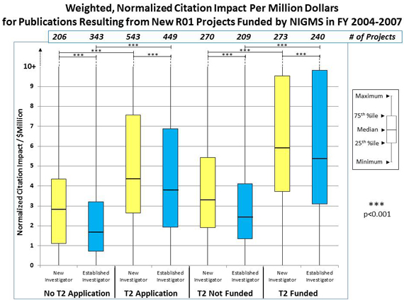 Figure 3: No T2 Application, New Investigator, 206 projects, normalized citation impact/$Million, 1.1 25th percentile 2.8, median, 4.3 75th percentile; No T2 Application, Established Investigator, 343 projects, normalized citation impact/$Million, .7 25th percentile, 1.7 median, 3.2 75th percentile; T2 Application, New Investigator, 543 projects, normalized citation impact/$Million, 2.6 25th percentile, 4.4 median, 7.5 75th percentile; T2 Application, Established Investigator, 449 projects, normalized citation impact/$Million, 1.9 25th percentile, 3.8 median, 6.9 75th percentile; T2 Not Funded, New Investigator, 270 projects, normalized citation impact/$Million, 1.9 25th percentile, 3.3 median, 5.5 75th percentile; T2 Not Funded, Established Investigator, 209 projects, normalized citation impact/$Million, 1.4 25th percentile, 2.4 median, 4.2 75th percentile; T2 Funded, New Investigator, 273 projects, normalized citation impact/$Million, 3.7 25th percentile, 5.9 median, 9.4 75th percentile; T2 Funded, Established Investigator, 240 projects, normalized citation impact/$Million, 3.2 25th percentile, 5.4 median, 9.8 75th percentile.