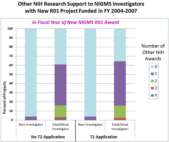 Figure 4: No T2 Application, New Investigator, 4%, 1 other award, 96% 0 other NIH awards; No T2 Application, Established Investigator, 1%, 4 other R01-type awards, 2%, 3 other awards, 13%, 2 other awards, 44%, 1 other award, 39% no other R01-type awards; T2 Application, New Investigator, 4% 1 other R01-type award, 96% no other awards; T2 Application, Established Investigator, 2% 3 other R01-type awards, 14%, 2 other awards, 48%, 1 other award, 36%, no other awards.