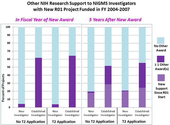 Figure 4A: No T2 Application, New Investigator, in fiscal year of new award, 4 percent of projects with one or more other awards, 96 percent of projects with no other award; No T2 Application, Established Investigator, in fiscal year of new award, 61 percent of projects with one or more other awards, 39 percent of projects with no other award; T2 Application, New Investigator, in fiscal year of new award, 4 percent of projects with one or more other awards, 96 percent of projects with no other award; T2 Application, Established Investigator, in fiscal year of new award, 64 percent of projects with one or more other awards, 36 percent of projects with no other award; No T2 Application, New Investigator, 5 years after new award, 18 percent of projects with new support since R01 start, 20 percent of projects with one or more other awards, 80 percent of projects with no other award; No T2 Application, Established Investigator, 5 years after new award, 29 percent of projects with new support since R01 start, 52 percent of projects with one or more other awards, 48 percent of projects with no other award; T2 Application, New Investigator, 5 years after new award, 20 percent of projects with new support since R01 start, 21 percent of projects with one or more other awards, 79 percent of projects with no other award; T2 Application, Established Investigator, 5 years after new award, 25 percent of projects with new support since R01 start, 56 percent of projects with one or more other awards, 44 percent of projects with no other award.