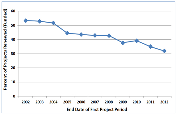 Percent Funded by End of Project Period (approximate) 53% 2002, 53% 2003, 52% 2004, 45% 2005, 44% 2006, 43% 2007, 43% 2008, 38% 2009, 39% 2010, 35% 2011, 32% 2012