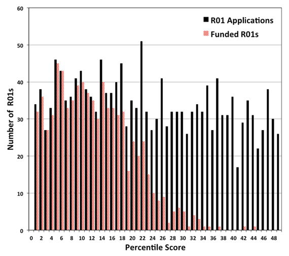 Figure 3. Number of competing R01 applications (solid black bars) assigned to NIGMS and number funded (striped red bars) in Fiscal Year 2014 as a function of percentile scores. Data: Jim Deatherage.