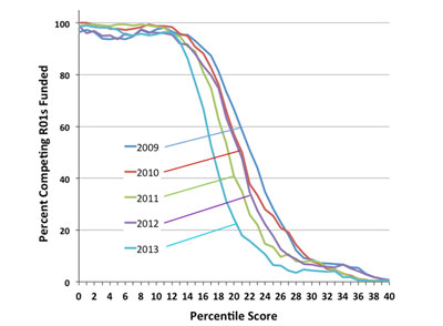 Figure 1. Graph showing percentage of competing R01 applications funded by NIGMS as a function of percentile scores for Fiscal Years 2009-2013. For Fiscal Year 2013, the success rate for R01 applications was 21%, and the midpoint of the funding curve was at approximately the 17th percentile.
