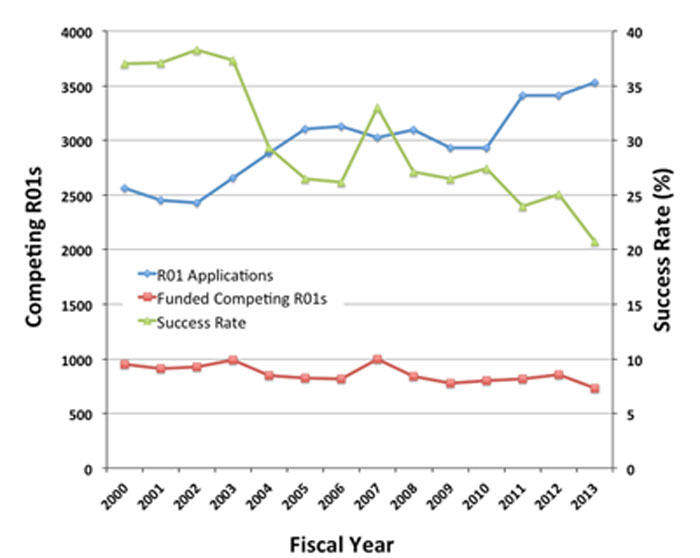 Figure 3. Graph showing number of competing R01 applications assigned to NIGMS (line with diamonds, left axis) and number funded (line with squares, left axis) for Fiscal Years 2000-2013. The success rate is shown in the line with triangles (right axis).