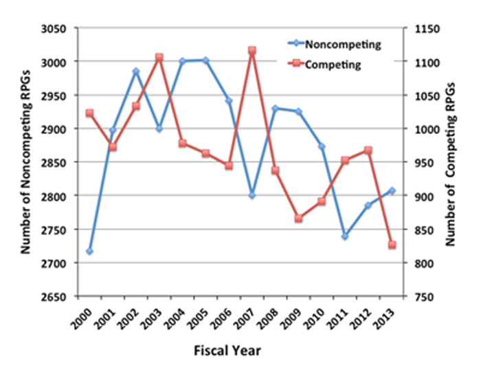 Figure 4. Graph showing number of noncompeting (line with diamonds, left axis) and competing (line with squares, right axis) RPGs funded by NIGMS for Fiscal Years 2000-2013. Note that the Y axes do not start at 0.